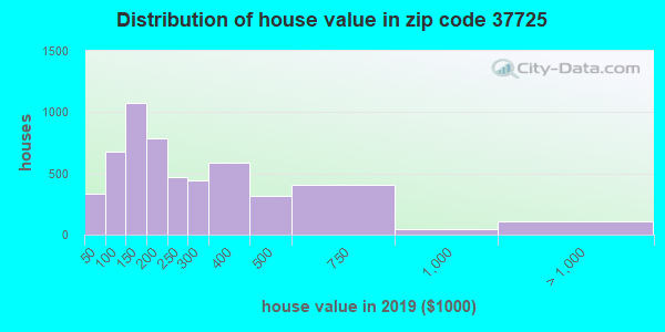 Zip code 37725 house/condo values in 2010