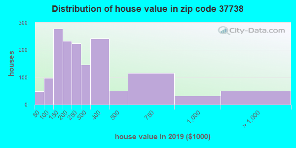 Zip code 37738 house/condo values in 2010