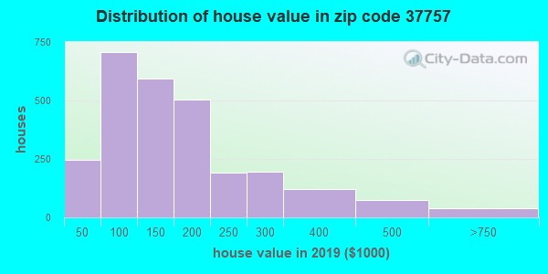 Zip code 37757 house/condo values in 2010