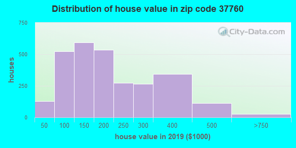 Zip code 37760 house/condo values in 2010