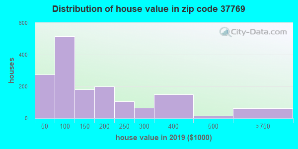 Estimate of home value of owner-occupied houses/condos in 2016 in zip code 37769