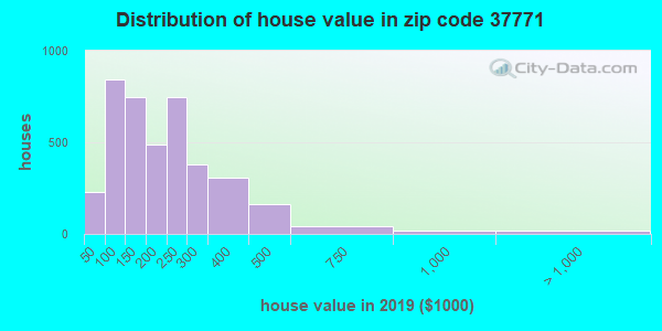 Zip code 37771 house/condo values in 2010