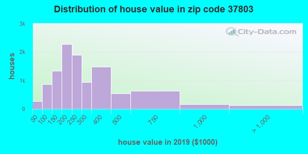 Zip code 37803 house/condo values in 2010