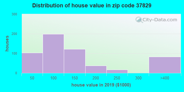 Zip code 37829 house/condo values in 2010