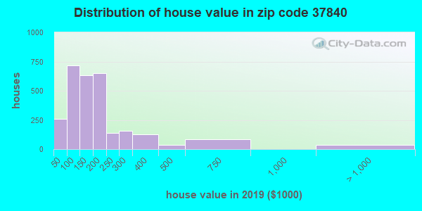 Zip code 37840 house/condo values in 2010