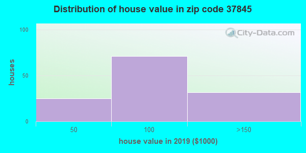Estimate of home value of owner-occupied houses/condos in 2015 in zip code 37845
