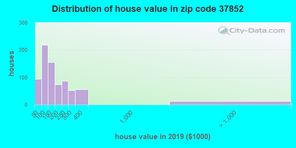 Estimate of home value of owner-occupied houses/condos in 2013 in zip code 37852
