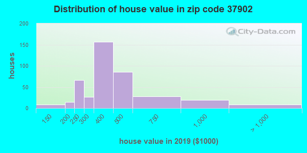Estimate of home value of owner-occupied houses/condos in 2015 in zip code 37902