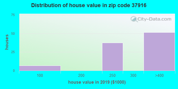 Zip code 37916 house/condo values in 2010