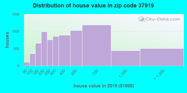 Zip code 37919 house/condo values in 2010