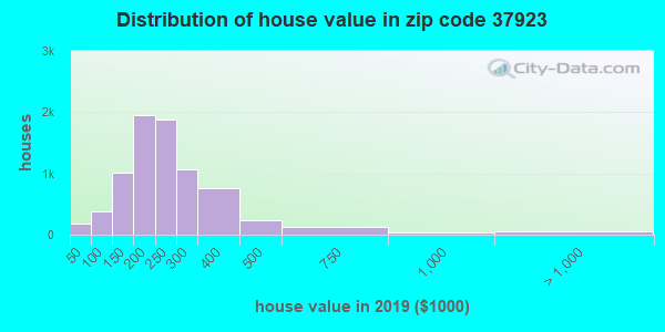 Estimate of home value of owner-occupied houses/condos in 2015 in zip code 37923