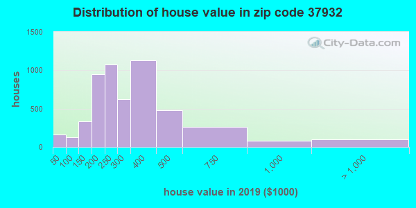 Zip code 37932 house/condo values in 2010