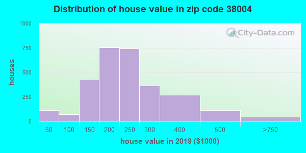 Zip code 38004 house/condo values in 2010