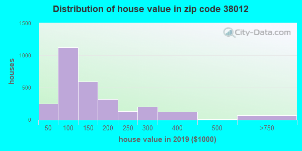 Zip code 38012 house/condo values in 2011