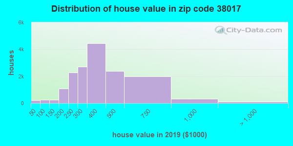 Zip code 38017 house/condo values in 2010