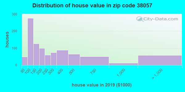 Zip code 38057 house/condo values in 2010