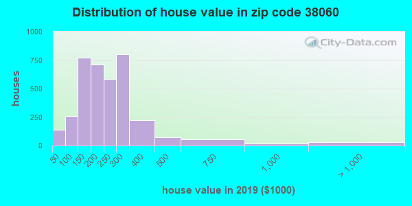 Estimate of home value of owner-occupied houses/condos in 2015 in zip code 38060