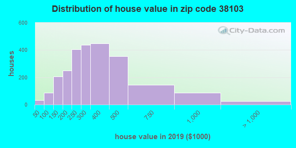 Zip code 38103 house/condo values in 2010