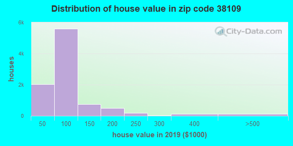 Zip code 38109 house/condo values in 2010