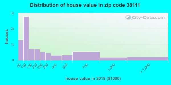 Zip code 38111 house/condo values in 2010