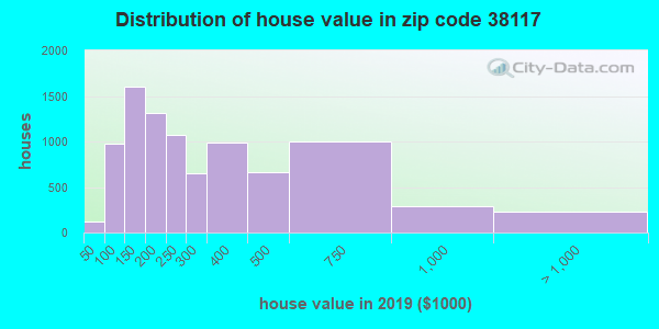 Zip code 38117 house/condo values in 2010