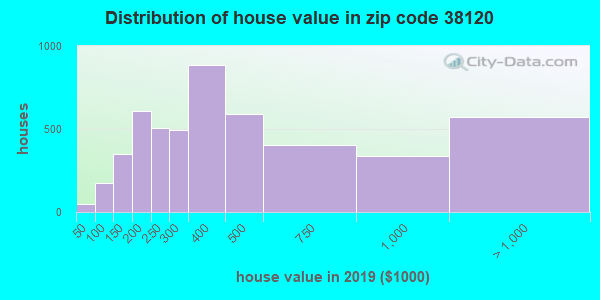 Zip code 38120 house/condo values in 2010