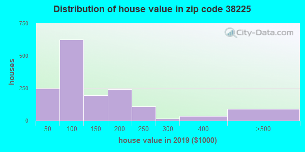 Zip code 38225 house/condo values in 2010