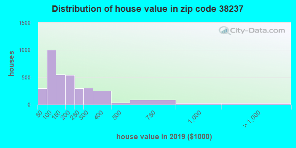 Zip code 38237 house/condo values in 2010