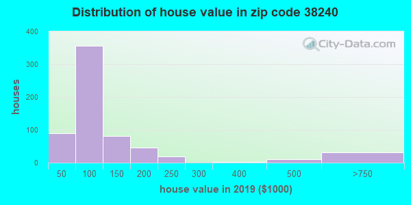 Zip code 38240 house/condo values in 2010