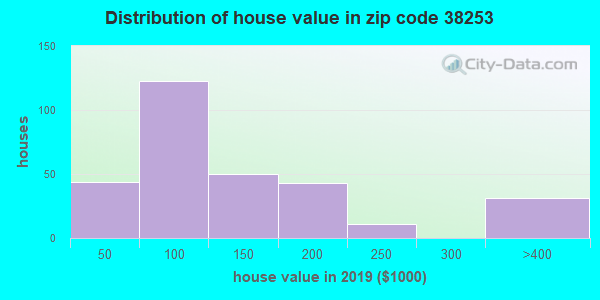 Zip code 38253 house/condo values in 2010