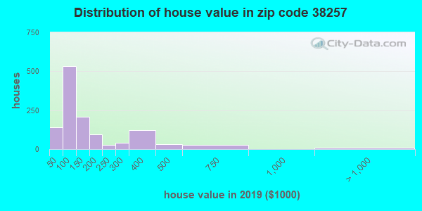 Zip code 38257 house/condo values in 2010