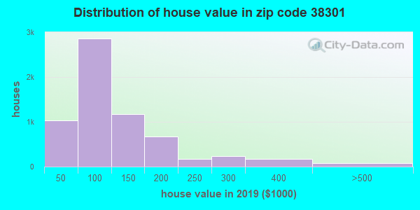 Zip code 38301 house/condo values in 2010
