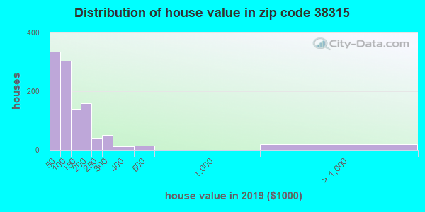 Zip code 38315 house/condo values in 2010