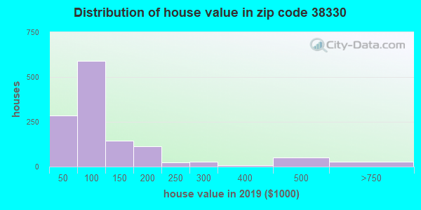 Zip code 38330 house/condo values in 2010