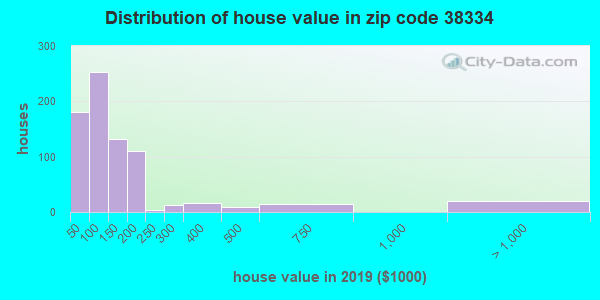 Zip code 38334 house/condo values in 2010