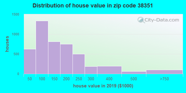 Zip code 38351 house/condo values in 2011