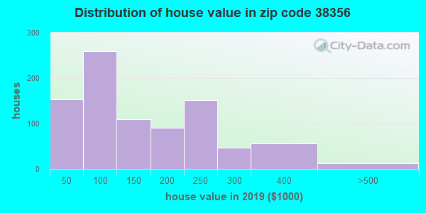 Zip code 38356 house/condo values in 2010