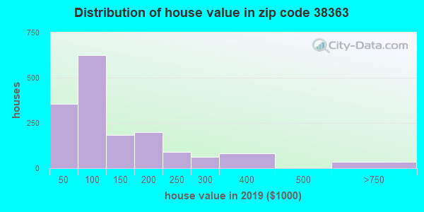 Zip code 38363 house/condo values in 2010