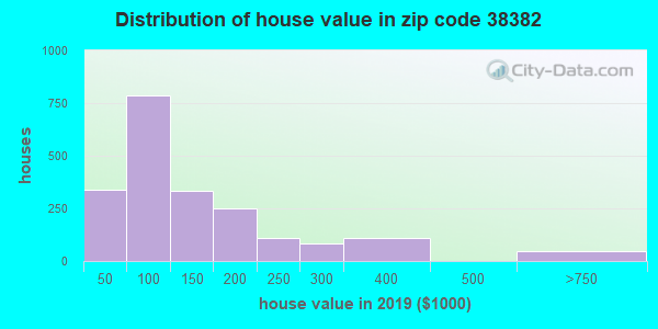 Zip code 38382 house/condo values in 2010