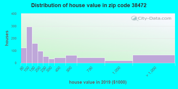 Zip code 38472 house/condo values in 2010