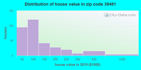 Zip code 38481 house/condo values in 2010