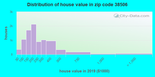Zip code 38506 house/condo values in 2010