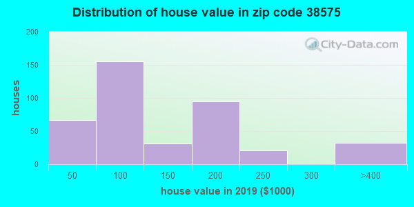 Zip code 38575 house/condo values in 2010