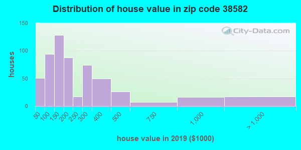 Zip code 38582 house/condo values in 2010
