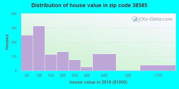 Zip code 38585 house/condo values in 2010