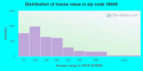 Zip code 38606 house/condo values in 2011