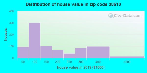 Zip code 38610 house/condo values in 2010