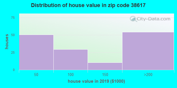 Zip code 38617 house/condo values in 2010