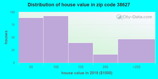 Zip code 38627 house/condo values in 2010