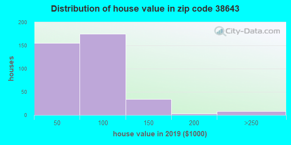 Zip code 38643 house/condo values in 2010